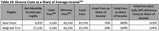 Serbia justice functional review 3 4b affordability of justice average belgrade residents monthly net income by contrast sciox Images